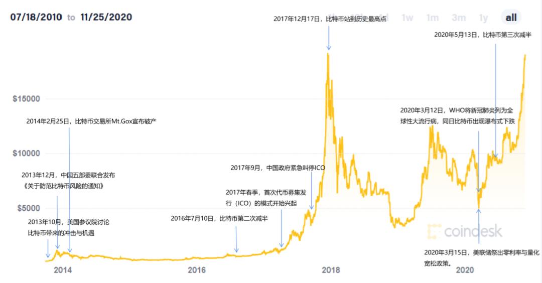 来了!比特币价格创历史新高,还能涨多久?