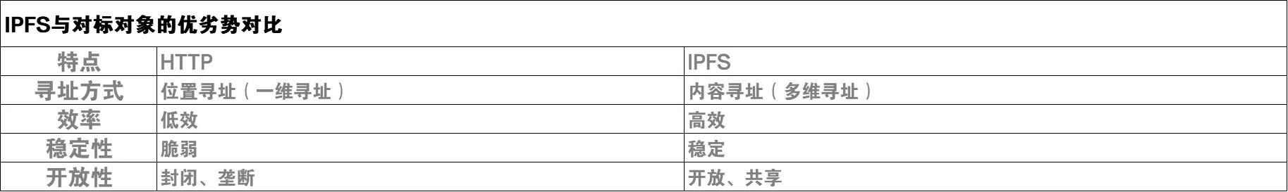 IPFS与对标对象的优劣势对比