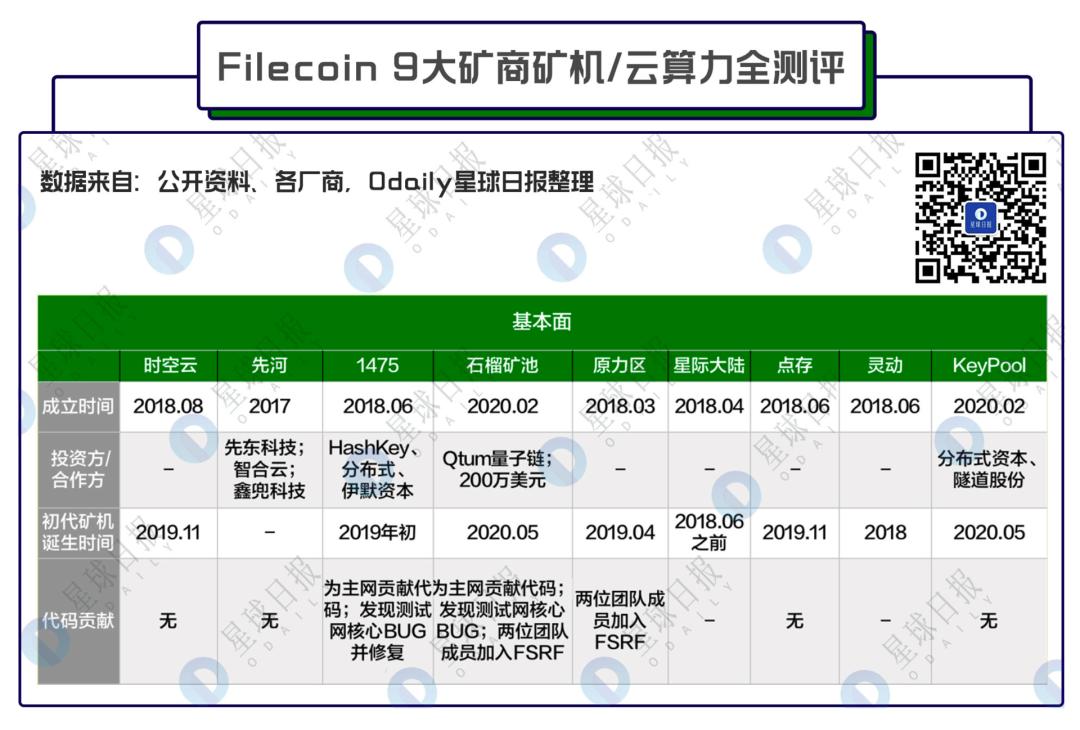 Filecoin矿商史上最全测评,看完这篇谁也坑不了我