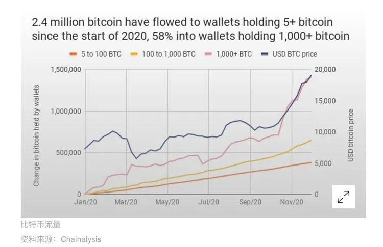 Chainalysis: 拥有超过1,000枚BTC的钱包数再创新高