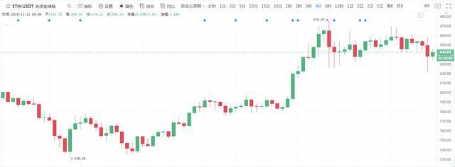 冷风视角:BTC高位震荡,关注山寨币突发行情