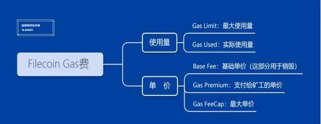 一文读懂Filecoin矿工焦虑的Gas费暴涨逻辑
