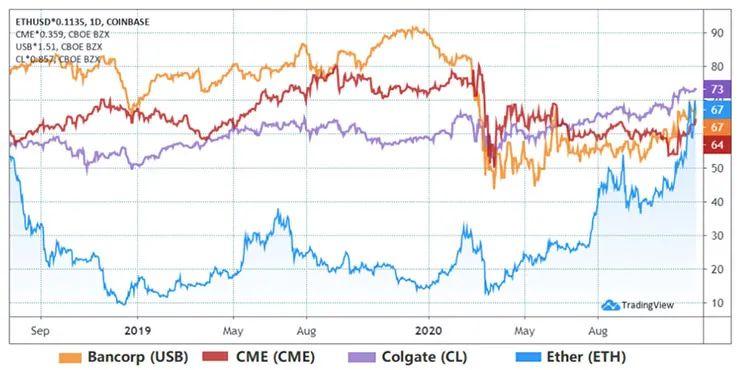 以太坊市值超过GM, CME, 及科技股,未来走向如何?