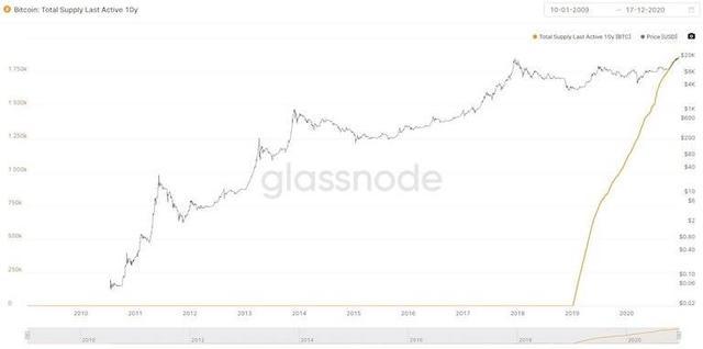 占总流通量10%的比特币超10年未动,它们的命运如何?