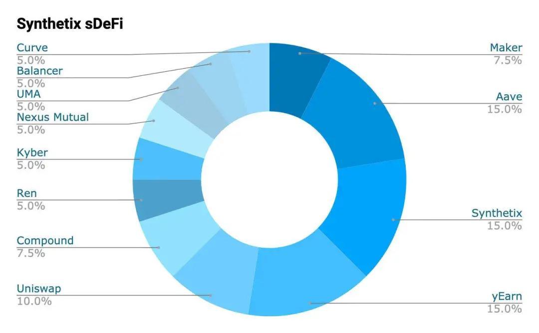 sDeFi、DPI、DeFi++、PIPT哪类指数有望成为赛道龙头?