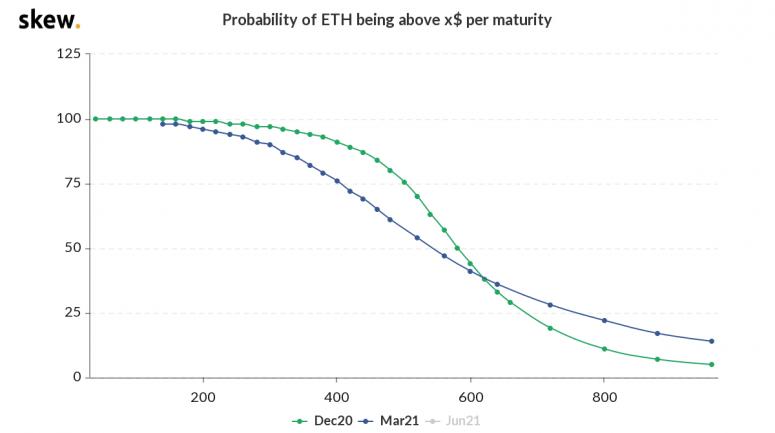 比特币有可能再次尝试突破20000美元,ETH期权交易员看跌2021|茶馆速递