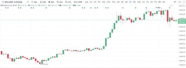 冷风视角:BTC回调不破趋势未来继续看涨2020.12.22