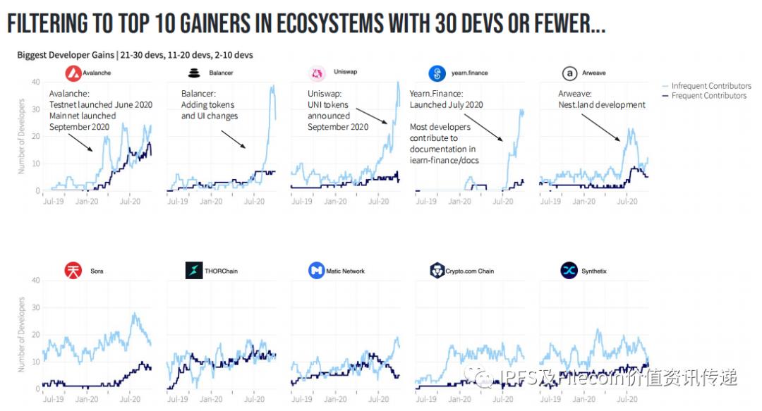 《2020 Java开发人员报告》Filecoin在区块链生态系统中排名第四