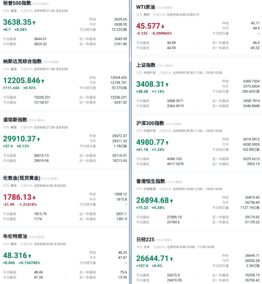 比特币周末震荡,京东完成首单数字人民币消费