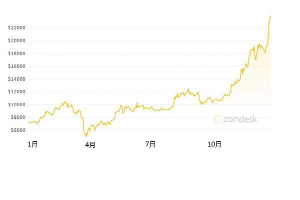 西媒:比特币价格暂不会崩溃