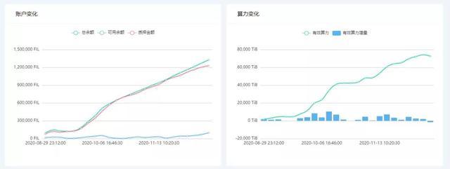 Filecoin,飞狐浏览器单节点数据详细解析