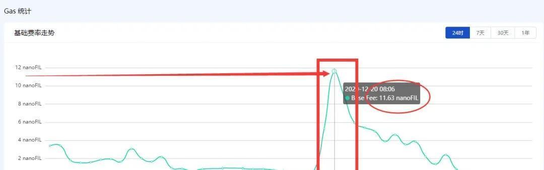 IPFS挖矿必读:关于Filecoin算力暴降和Gas暴涨