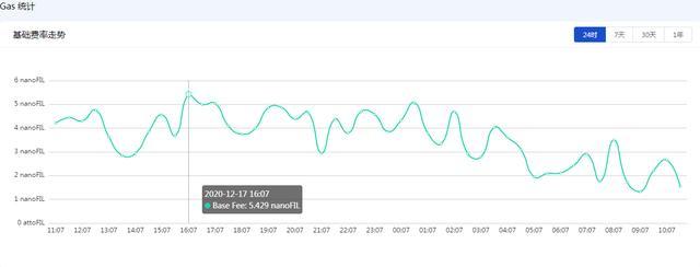 解析Filecoin Gas费暴涨,FIL销毁量高达760万