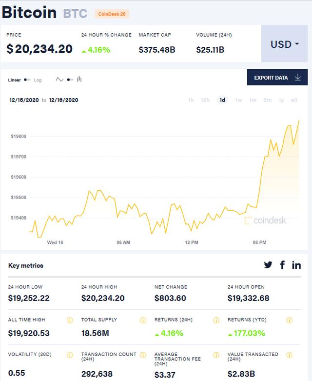 比特币首次突破2万美元大关,被基金经理列为第三拥挤的交易