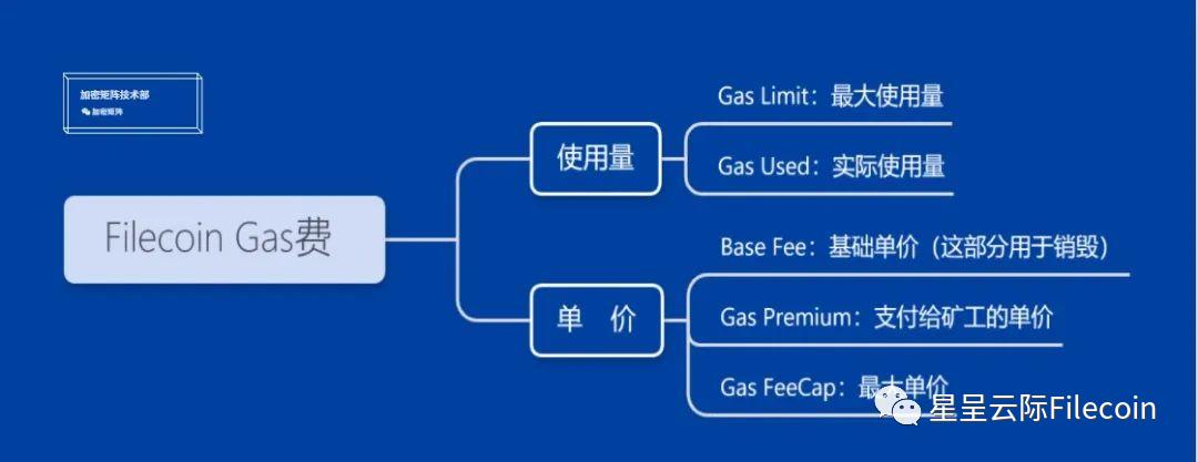 【直播】论近期Gas费暴涨对Filecoin挖矿产生的巨大影响