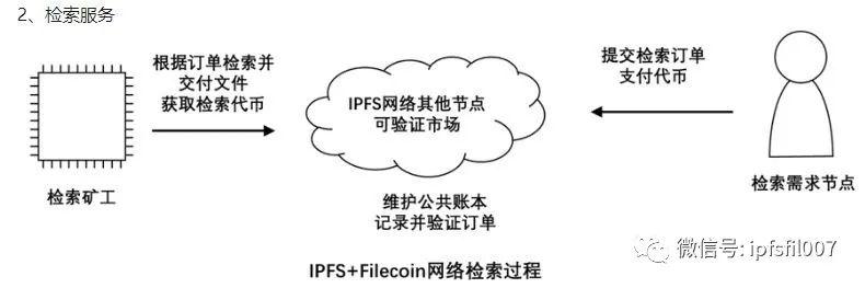 【IPFS-Filecoin科普】什么是数字货币挖矿?如何成功的挖出数字货币?