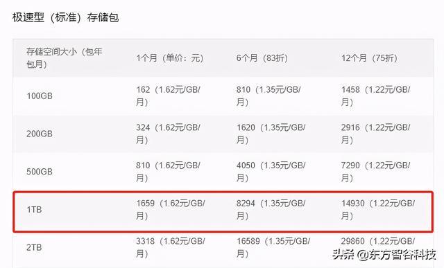 """东方智谷科技:Filecoin""""螺旋式上涨""""才更现实"""