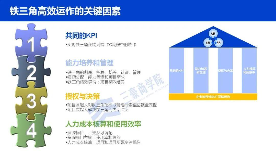 华为如何构建端到端流程管理体系(IPD/LTC/ITR)、竞争体系及销售组织?插图(14)