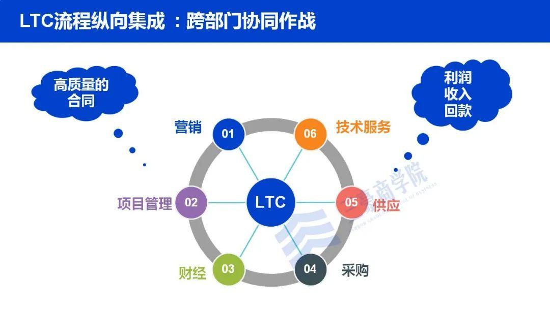 华为如何构建端到端流程管理体系(IPD/LTC/ITR)、竞争体系及销售组织?插图(12)