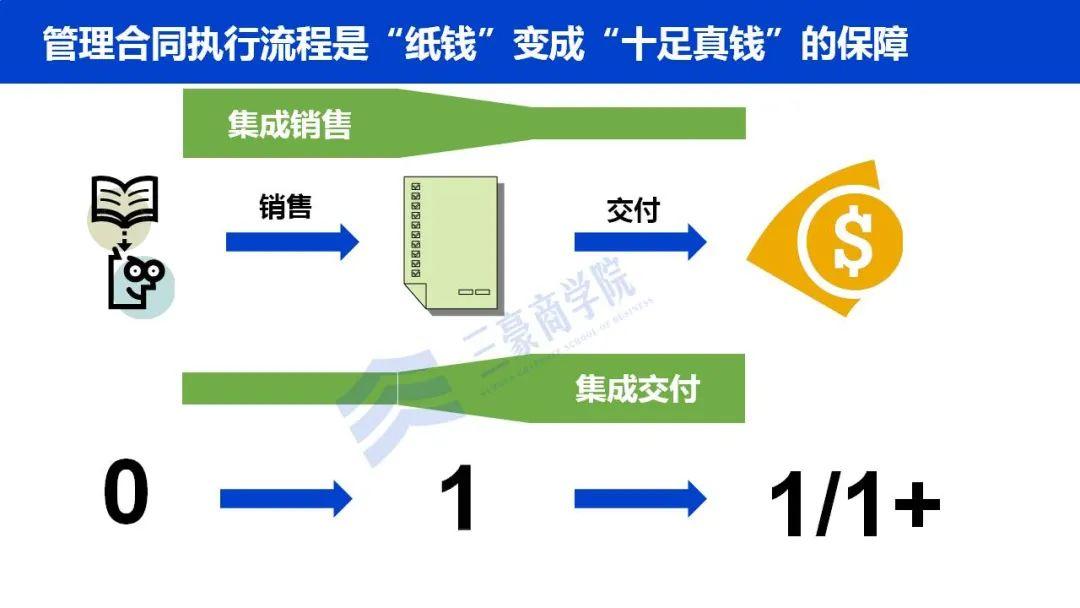 华为如何构建端到端流程管理体系(IPD/LTC/ITR)、竞争体系及销售组织?插图(18)