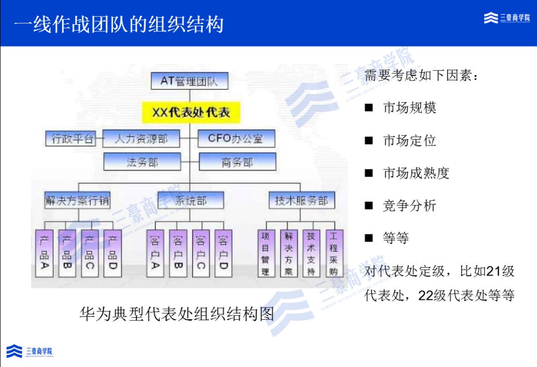 华为如何构建端到端流程管理体系(IPD/LTC/ITR)、竞争体系及销售组织?插图(34)
