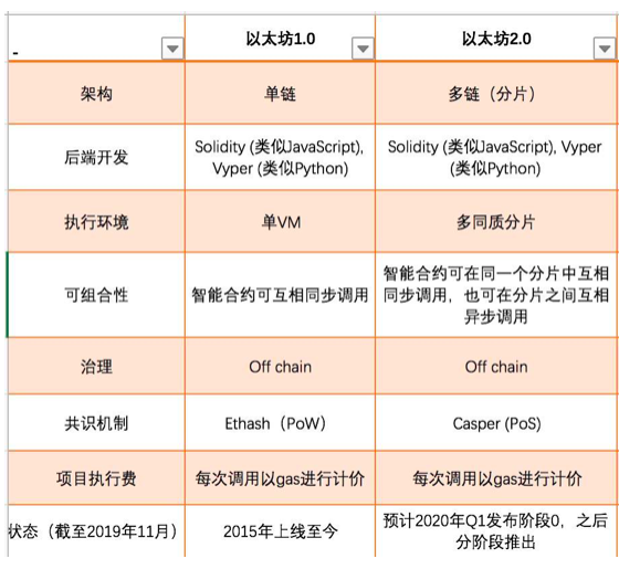 OKEx投研 | 以太坊2.0报告插图(6)