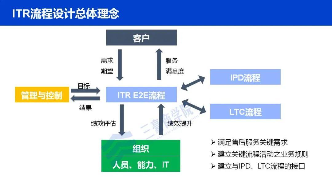 华为如何构建端到端流程管理体系(IPD/LTC/ITR)、竞争体系及销售组织?插图(20)