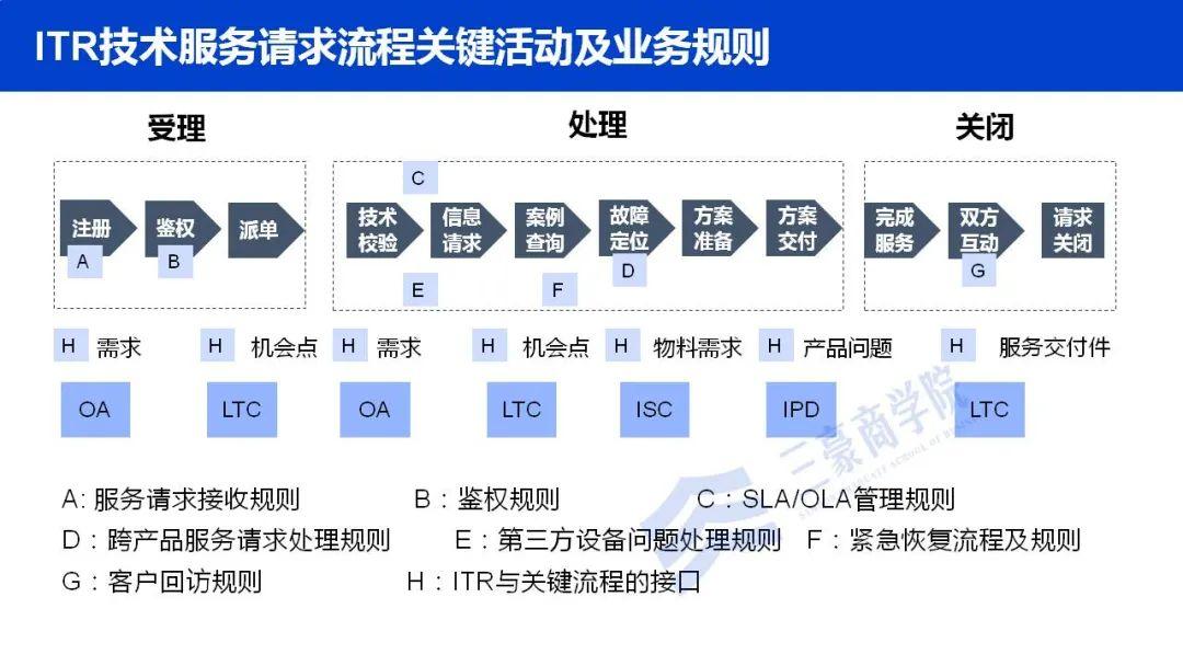 华为如何构建端到端流程管理体系(IPD/LTC/ITR)、竞争体系及销售组织?插图(26)