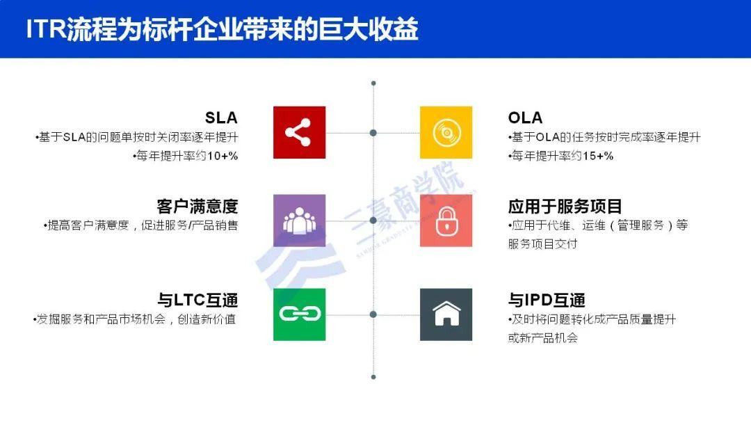 华为如何构建端到端流程管理体系(IPD/LTC/ITR)、竞争体系及销售组织?插图(22)