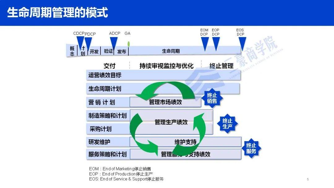 华为如何构建端到端流程管理体系(IPD/LTC/ITR)、竞争体系及销售组织?插图(6)