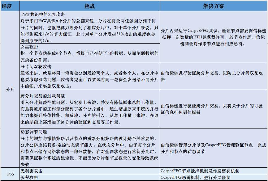 OKEx投研 | 以太坊2.0报告插图(14)
