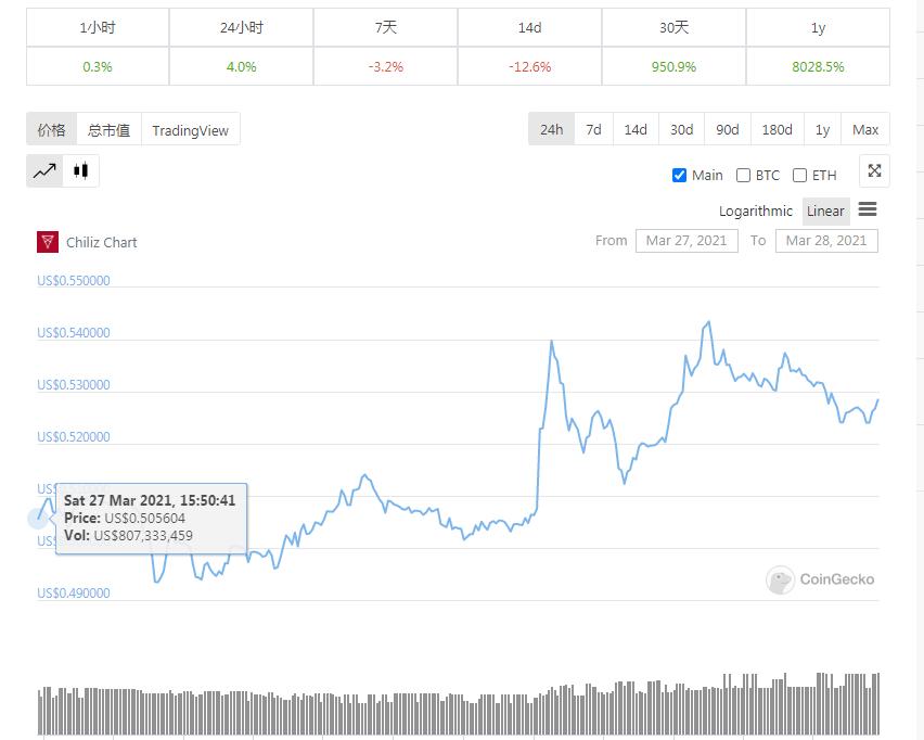 探寻粉丝代币价值,市值30亿美元的Chiliz是如何运作的?