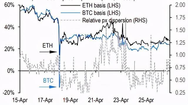 为什么ETH市场显示好得让人意外?