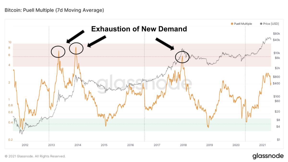 为什么比特币价格将突破60,000美元,并在2021年继续呈抛物线
