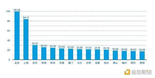 2021年第一季度中国都会区块链综合指数讲述