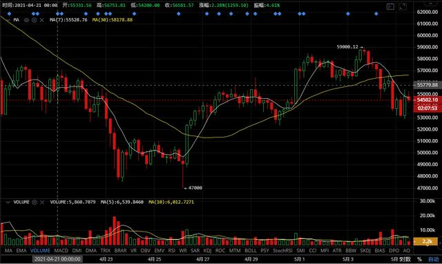 币圈万姐:市场回调,比特币后势依旧看涨
