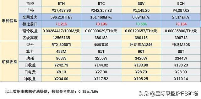 「股指期货」挖矿数据播报:ETH今日全网算力下跌1.21% (http://www.wanbangwuliu.com/) 比特币交易所 第1张