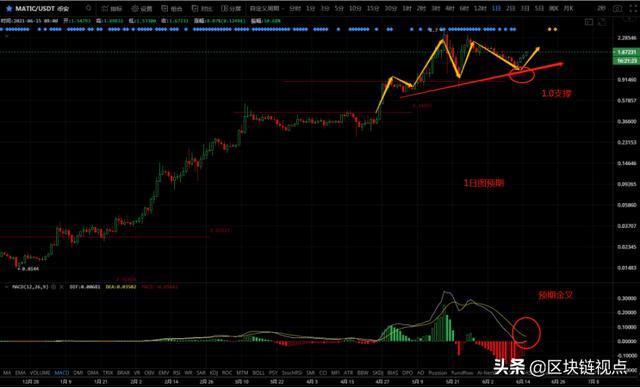 「期货软件下载」反弹稳步举行,比特币在何位置上车? (http://www.wanbangwuliu.com/) 新闻 第6张