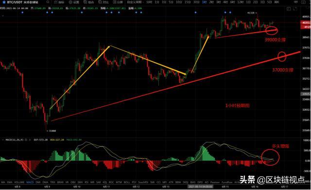 「期货软件下载」反弹稳步举行,比特币在何位置上车? (http://www.wanbangwuliu.com/) 新闻 第2张