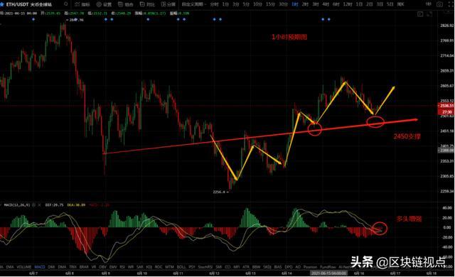「期货软件下载」反弹稳步举行,比特币在何位置上车? (http://www.wanbangwuliu.com/) 新闻 第4张
