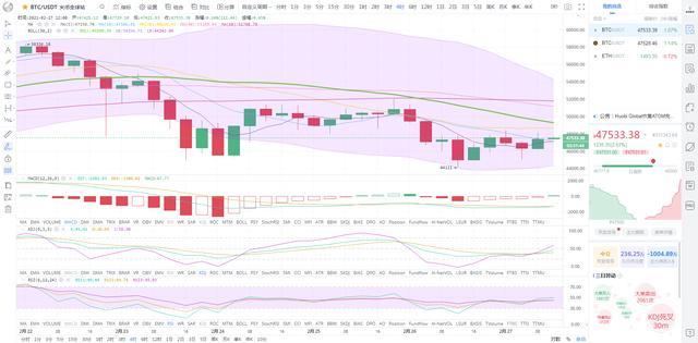 《【比特币】2月27日比特币行情分析 BTC宽幅震荡,或将有变》
