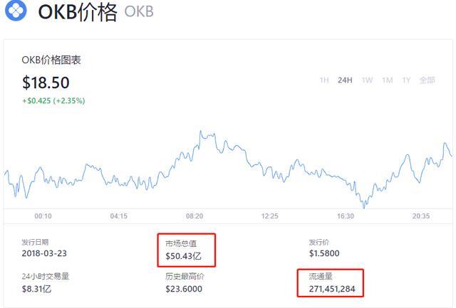 《【OKEx资讯】Coinbase上岸美股,欧易OKEx及OKB或成最大赢家》