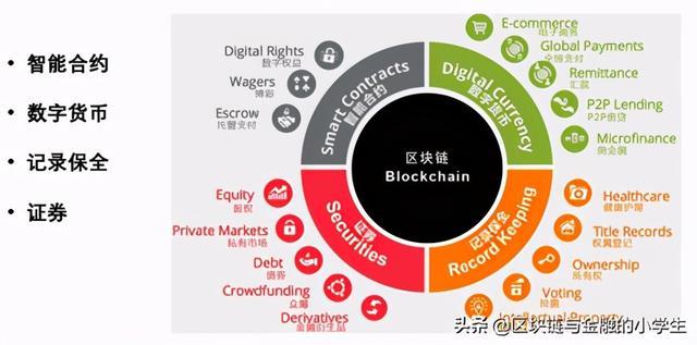 区块链技术知识基础