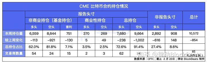 谁在CME上交易?基金持有超过80%的CME比特币空单