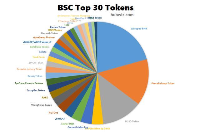 若何发现币安BSC的盛行项目「含源码」