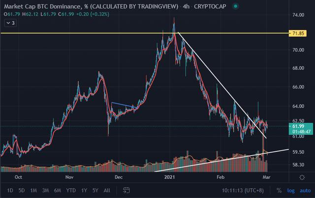 短暂回调将止牛市第二波上涨行情将至,比特币蓄势反弹重回高点