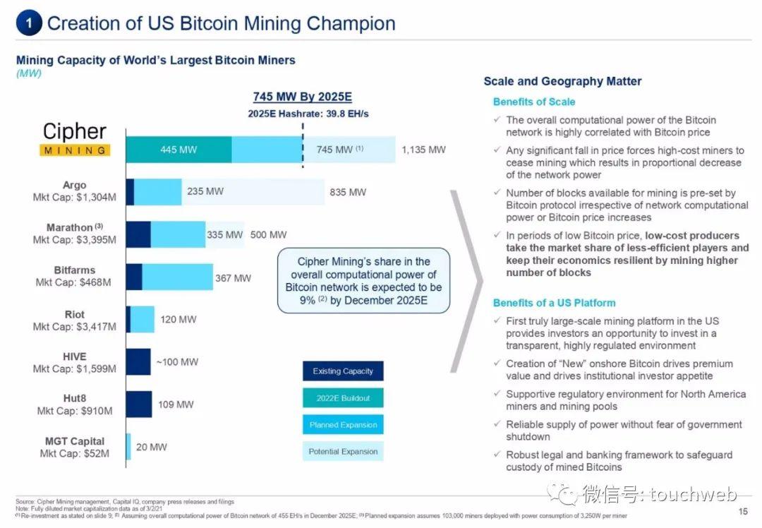 比特币挖矿企业Cipher拟上市:估值20亿美元 路演PPT曝光