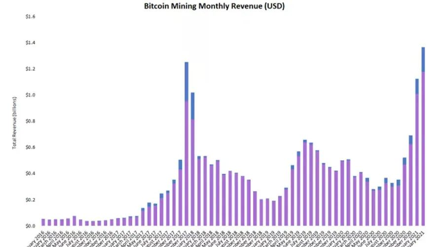 比特币矿工2月收入创新高,达到13.6亿美元