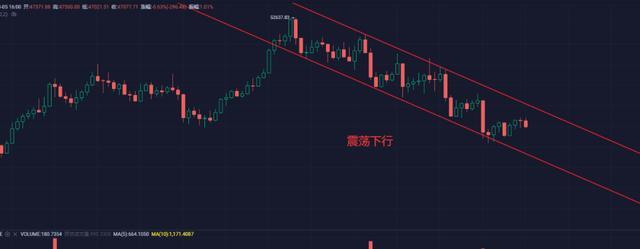 3月份的加密货币市场值得小心,短期内再度陷入回调中