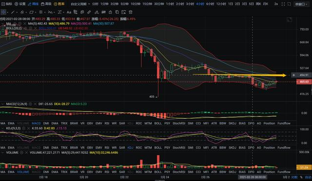 亿和论币:BTC、ETH、BCH、BSV价值合约币种行情剖析